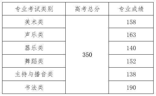 2021年海南省本科批艺术类最低控制分数线.png